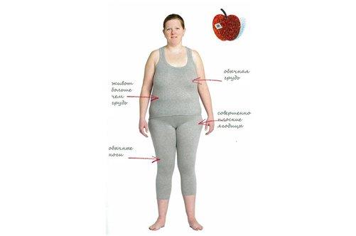 фигура яблоко как похудеть отзывы
